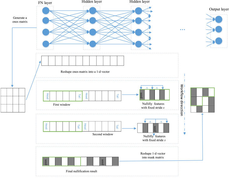 Adversary resistant deep neural networks via advanced