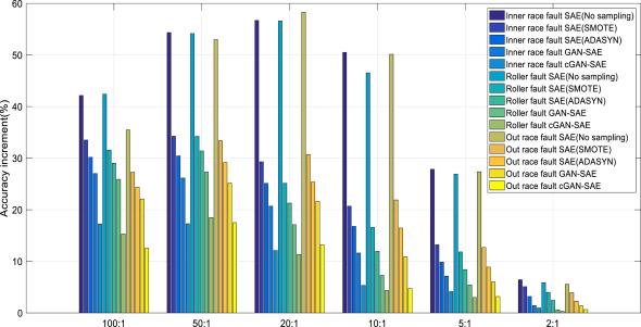 Deep learning fault diagnosis method based on global