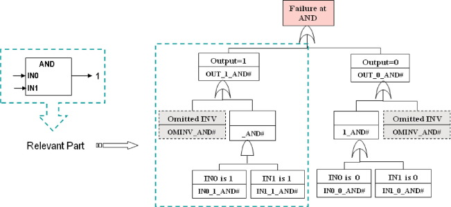 Software Safety Analysis Of Function Block Diagrams Using Fault