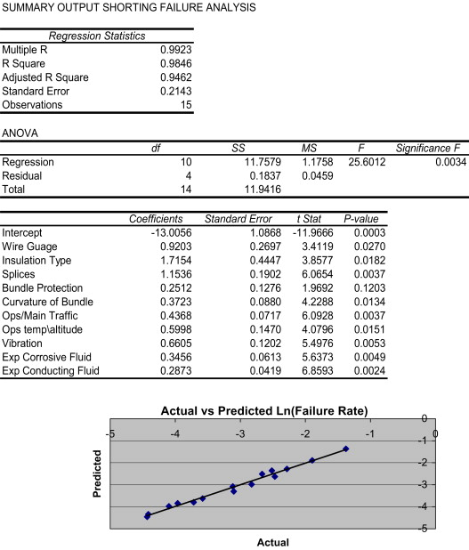 A paired comparison experiment for gathering expert judgment for an ...