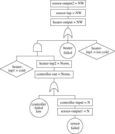 Component Based Modeling Of Systems For Automated Fault Tree