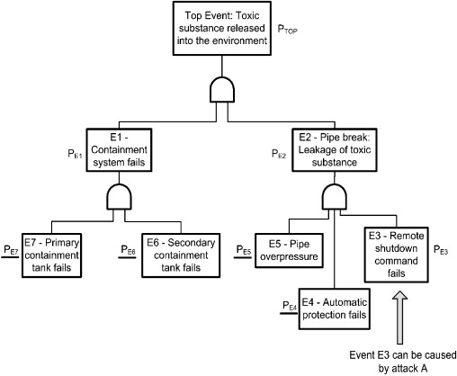 Integrating Cyber Attacks Within Fault Trees Sciencedirect