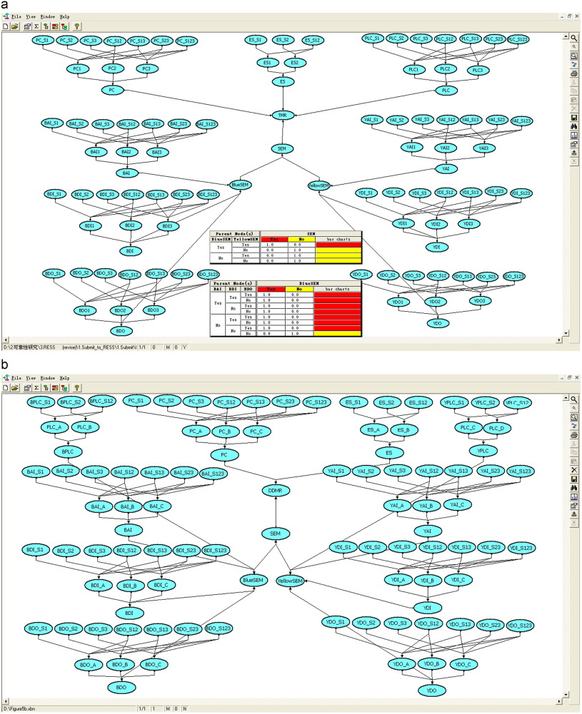 Using Bayesian Networks In Reliability Evaluation For Subsea Blowout Block Diagram 2oo3 Download Full Size Image