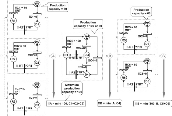 make your petri nets understandable reliability block diagrams rh sciencedirect com Reliability Block Diagram Calculations Reliability Block Diagram Calculations