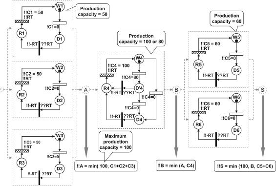 make your petri nets understandable reliability block diagrams rh sciencedirect com