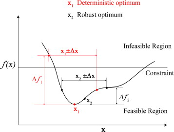 Multiobjective Robust Design Optimization Of Fatigue Life For A Truck Cab Sciencedirect
