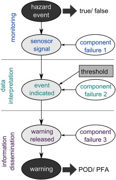Reliability And Effectiveness Of Early Warning Systems For Natural Hazards Concept And Application To Debris Flow Warning Sciencedirect