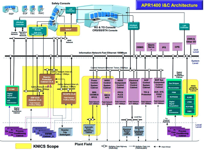 Power plant network diagram basic guide wiring diagram reliability modeling of safety critical network communication in a rh sciencedirect com hydro power plant diagram ccuart Choice Image
