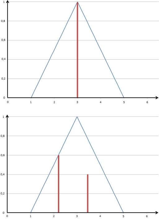 Bayes statistical decisions with random fuzzy data—an