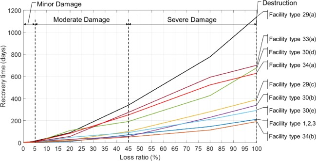 Modeling the damage and recovery of interdependent critical