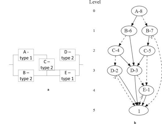 An Efficient Algorithm For Exact Computation Of System And Survival