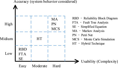 sil verification for srs with diverse redundancy based on system rh sciencedirect com Reliability Engineering Examples Reliability Block Diagram Explanation