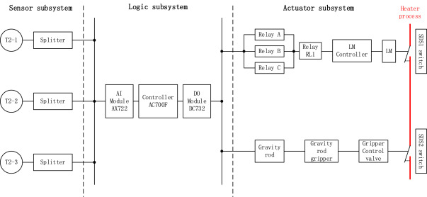 sil verification for srs with diverse redundancy based on system Sample Block Diagram