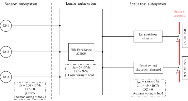 sil verification for srs with diverse redundancy based on system rh sciencedirect com Reliability Block Diagram Calculations Training Reliability Block Diagram