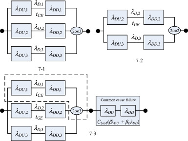 sil verification for srs with diverse redundancy based on system rh sciencedirect com Reliability Engineering Examples Reliability Block Diagram Calculations