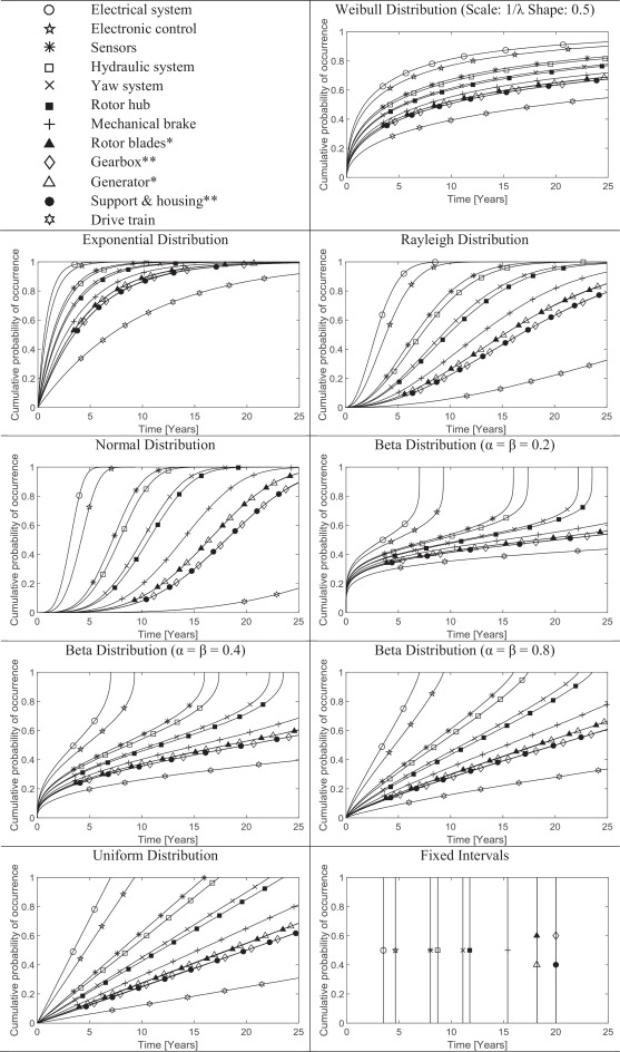influence of statistical uncertainty of component reliability rh sciencedirect com