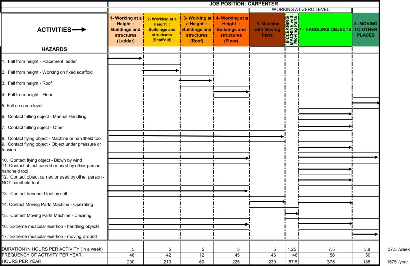 Example Risk Assessment Scaffolding