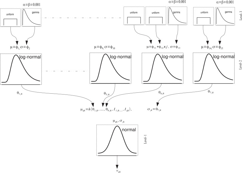 Bayesian hierarchical model-based prognostics for lithium-ion