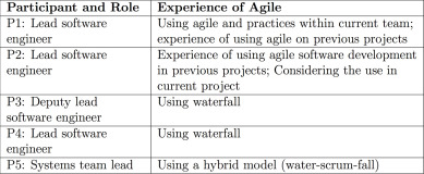 A Case Study Of Agile Software Development For Safety Critical Systems Projects Sciencedirect