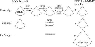Efficient construction of binary decision diagrams for network