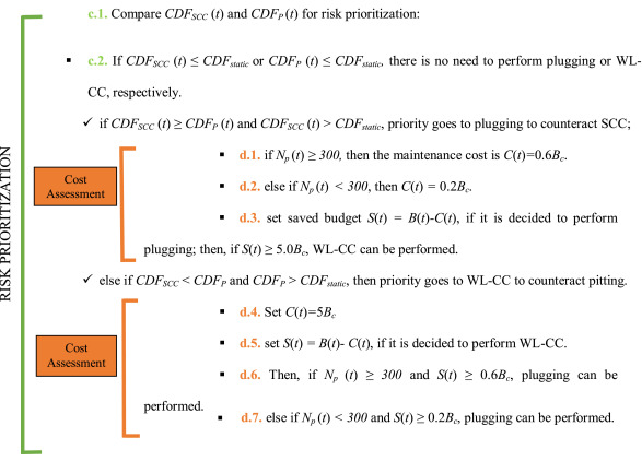 Condition-based probabilistic safety assessment for maintenance