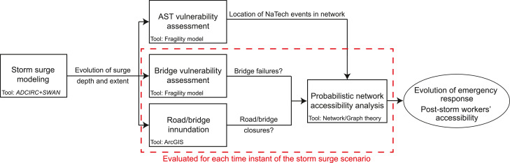 Assessing the accessibility of petrochemical facilities during storm