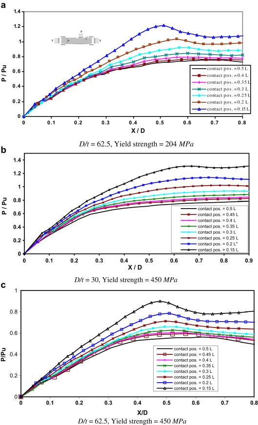 38ff20393 ... Array - a numerical investigation into strength and deformation rh  sciencedirect com
