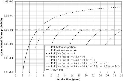 Probabilistic methods for planning of inspection for fatigue cracks
