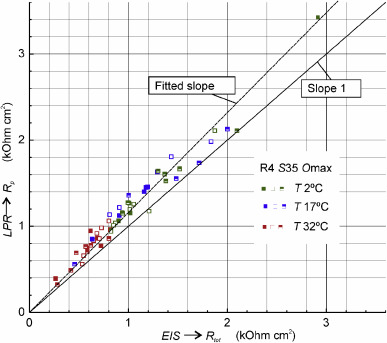 The effect of environmental variables on early corrosion of