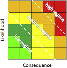 Risk-based structural integrity management for offshore jacket