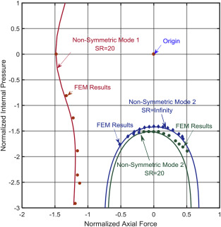 Non-symmetric bifurcation and collapse of elastic-plastic