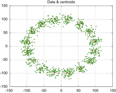 Using fuzzy clustering and ttsas algorithm for modulation extended clusters and their centroids in whole constellation diagram after post processing step 16 psk ccuart Gallery