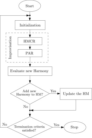 A survey on applications of the harmony search algorithm ... on