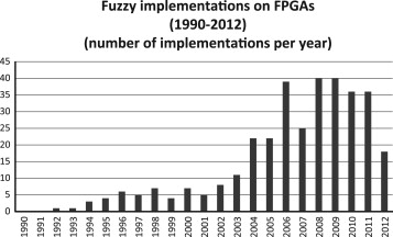 Fuzzy systems, neural networks and neuro-fuzzy systems: A vision on