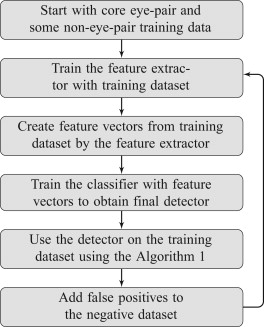 Machine learning for multi-view eye-pair detection - ScienceDirect