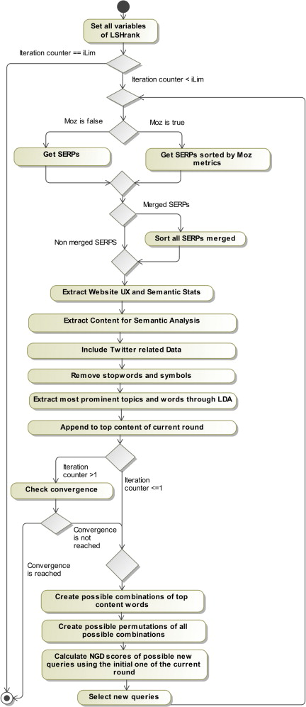 Semantic analysis of web documents for the generation of
