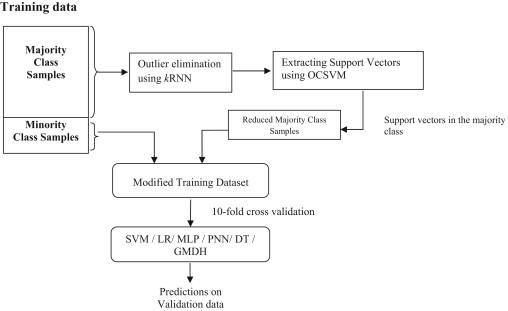 A novel hybrid undersampling method for mining unbalanced