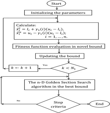 A new optimization algorithm based on chaotic maps and golden fig 5 publicscrutiny Images