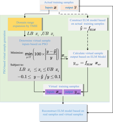 A PSO based virtual sample generation method for small