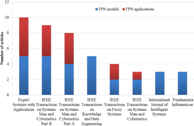 Fuzzy Petri nets for knowledge representation and reasoning: A