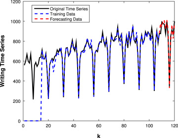 A novel intelligent approach for state space evolving forecasting of