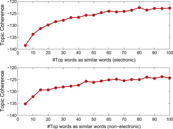 Mining coherent topics in documents using word embeddings