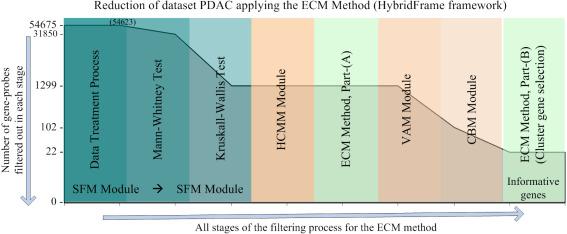 A data mining framework based on boundary-points for gene selection ...