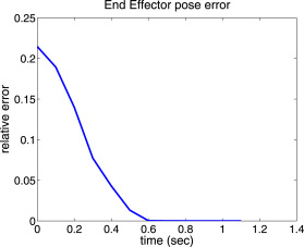 A soft computing approach for inverse kinematics of robot