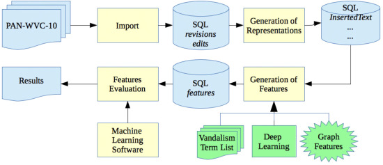 Can deep learning techniques improve classification performance of