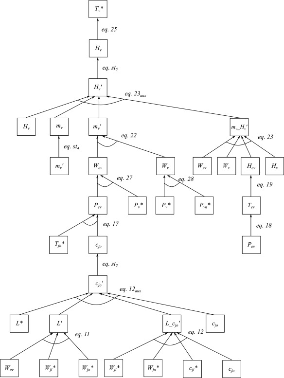 State Space Neural Networks And Model Decomposition Methods For