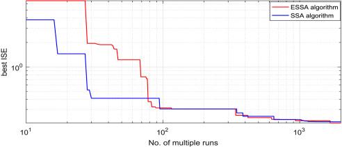 Enhanced salp swarm algorithm: Application to variable speed wind