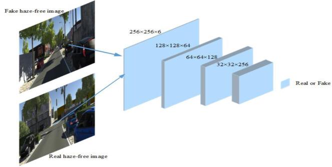 DD-CycleGAN: Unpaired image dehazing via Double