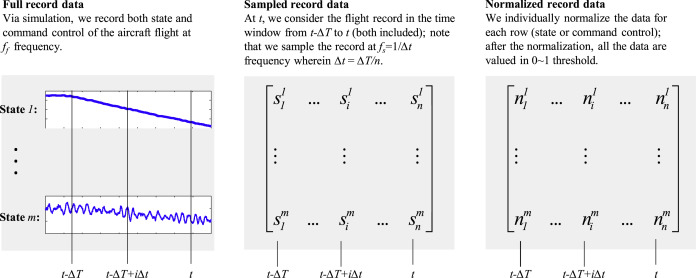 Implementing Deep Learning for comprehensive aircraft icing and