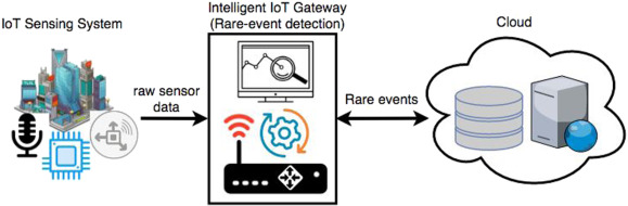 IRESE: An intelligent rare-event detection system using